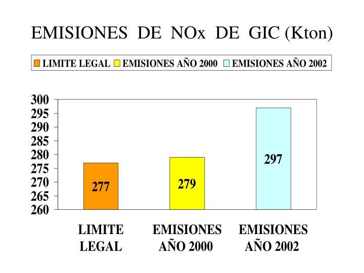 EMISIONES  DE  NOx  DE  GIC (Kton)