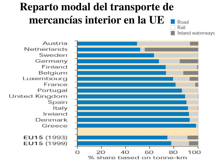 Reparto modal del transporte de mercancías interior en la UE
