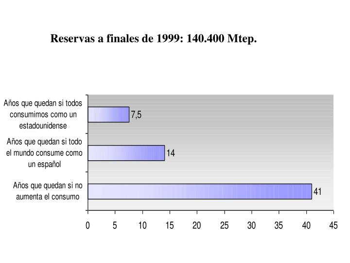 Reservas a finales de 1999: 140.400 Mtep.