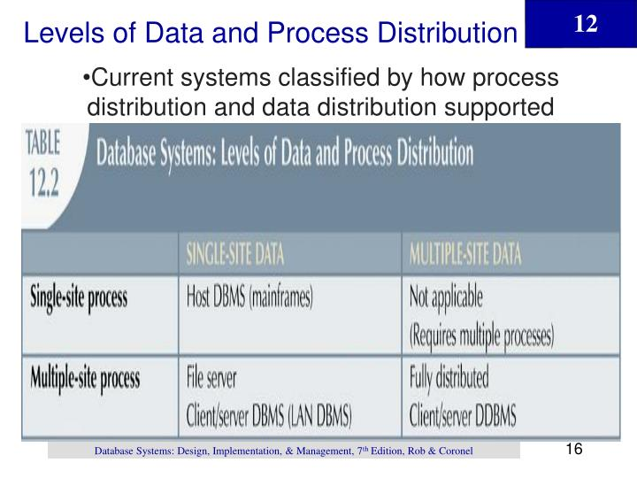 Levels of Data and Process Distribution