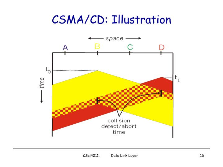 CSMA/CD: Illustration