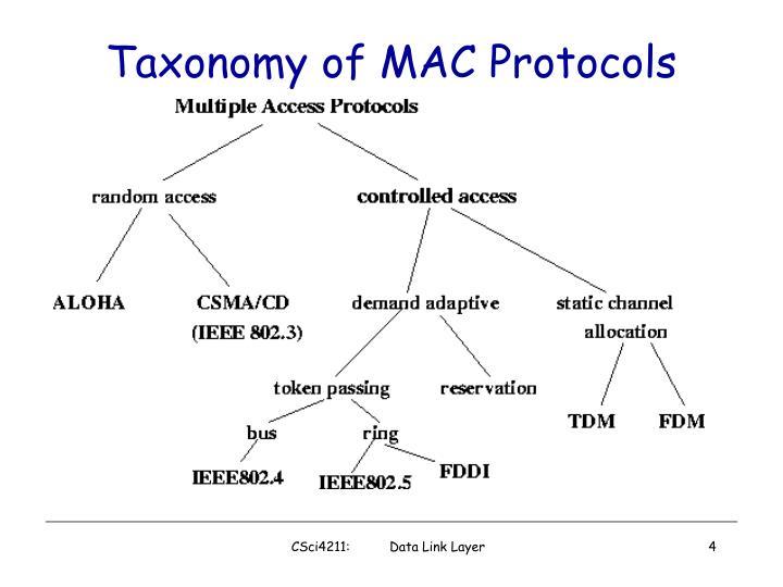 Taxonomy of MAC Protocols