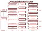 gap household waste flow chart