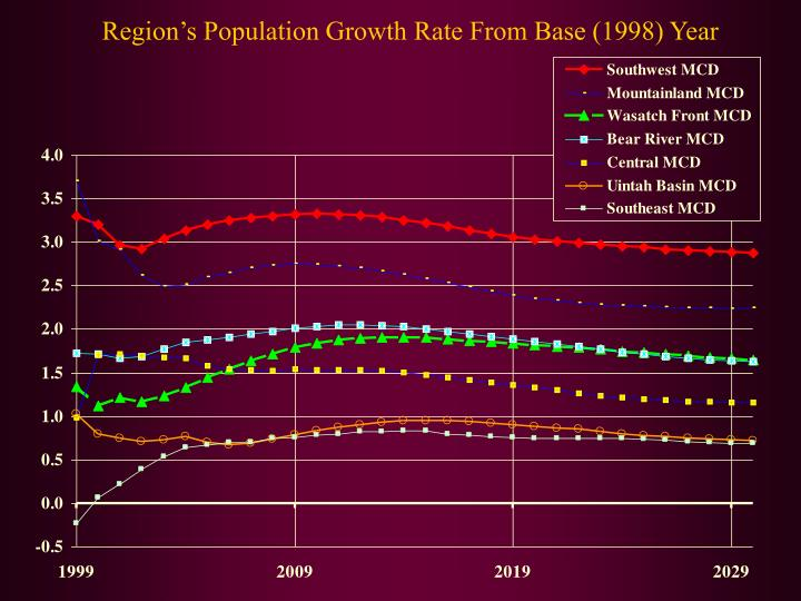 an overview of the population and growth rate of rwanda Demographics of rwanda 2017 as of 1 january 2018, the population of rwanda was estimated to be 12,322,920 people this is an increase of 240 % (289,171 people) compared to population of 12,033,749 the year before.