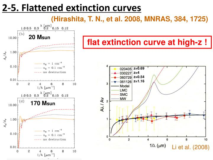2-5. Flattened extinction curves