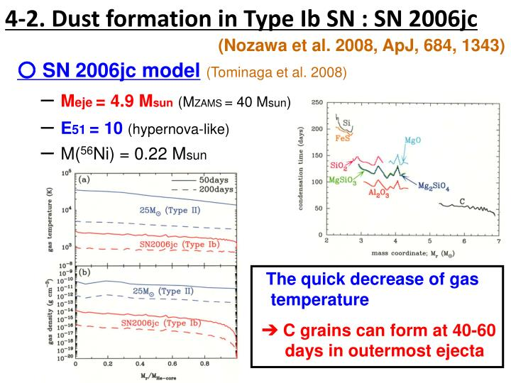 4-2. Dust formation in Type