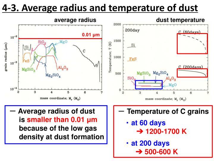 4-3. Average radius and temperature of dust