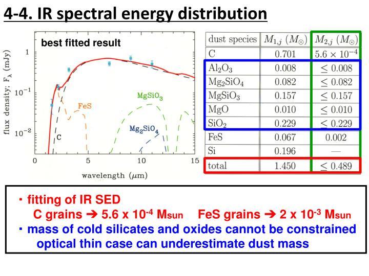 4-4. IR spectral energy distribution