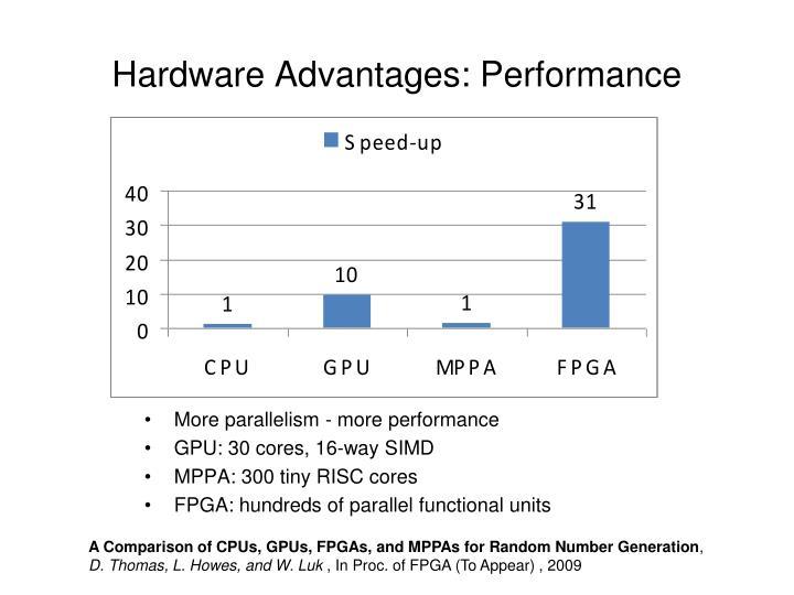 Hardware Advantages: Performance