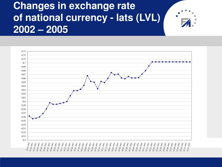 Exchange rate in latvia