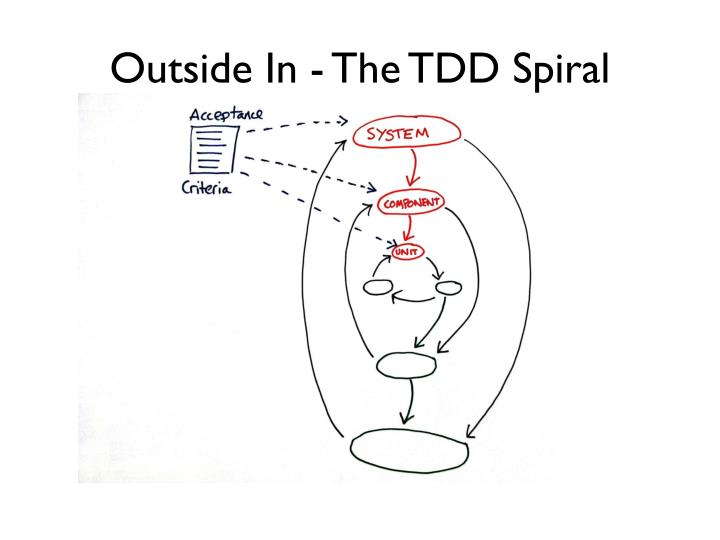 Outside In - The TDD Spiral