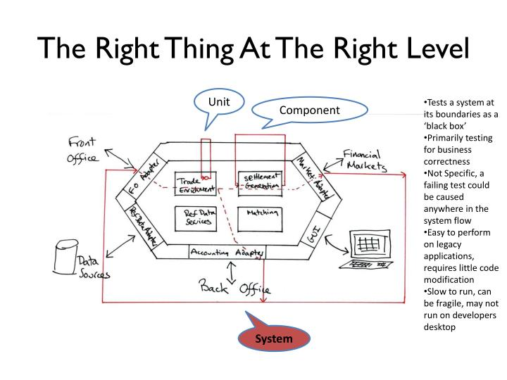 The Right Thing At The Right Level