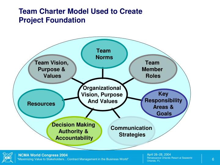 value of a team charter