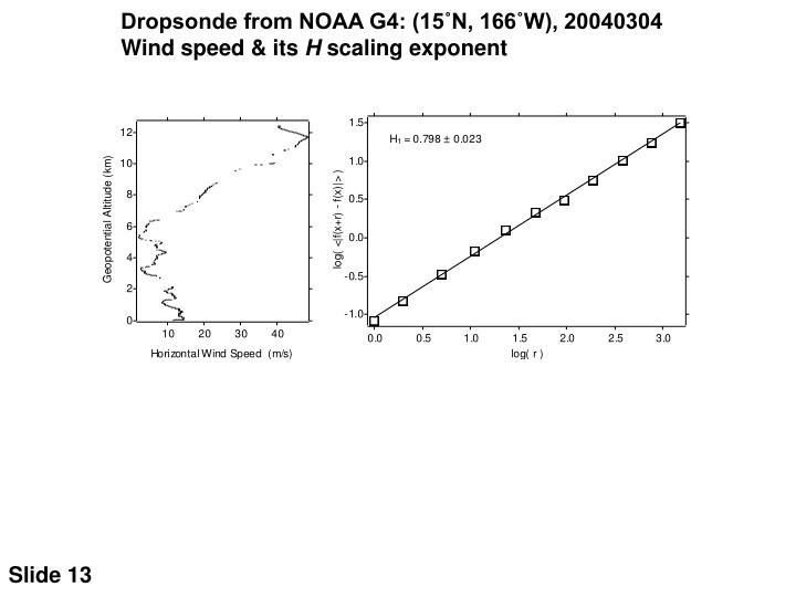 Dropsonde from NOAA G4: (15˚N, 166˚W), 20040304