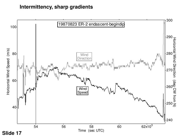 Intermittency, sharp gradients