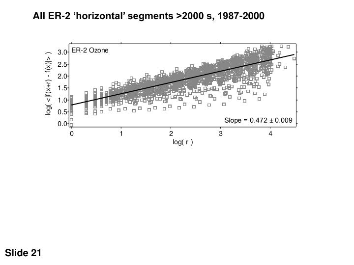 All ER-2 'horizontal' segments >2000 s, 1987-2000
