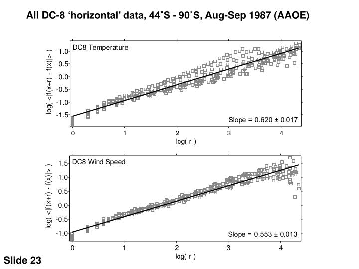 All DC-8 'horizontal' data, 44˚S - 90˚S, Aug-Sep 1987 (AAOE)