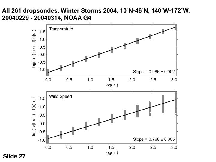 All 261 dropsondes, Winter Storms 2004, 10˚N-46˚N, 140˚W-172˚W, 20040229 - 20040314, NOAA G4