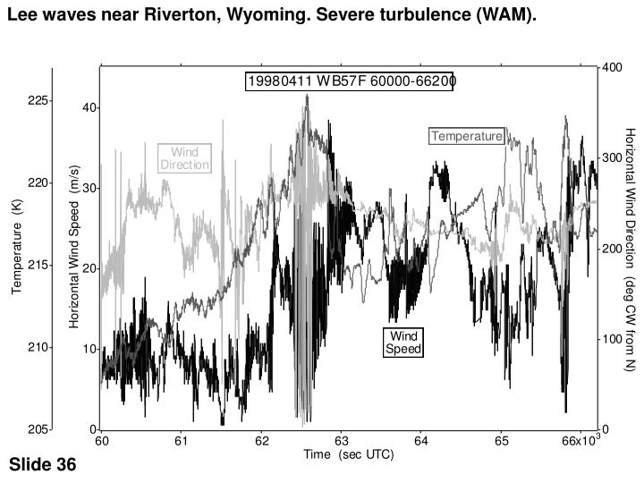 Lee waves near Riverton, Wyoming. Severe turbulence (WAM).