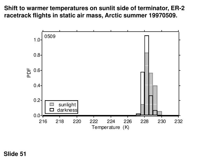 Shift to warmer temperatures on sunlit side of terminator, ER-2