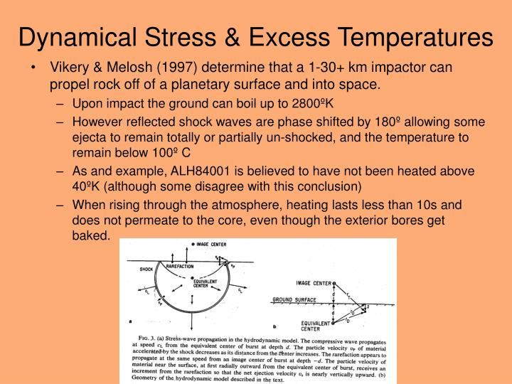 Dynamical Stress & Excess Temperatures
