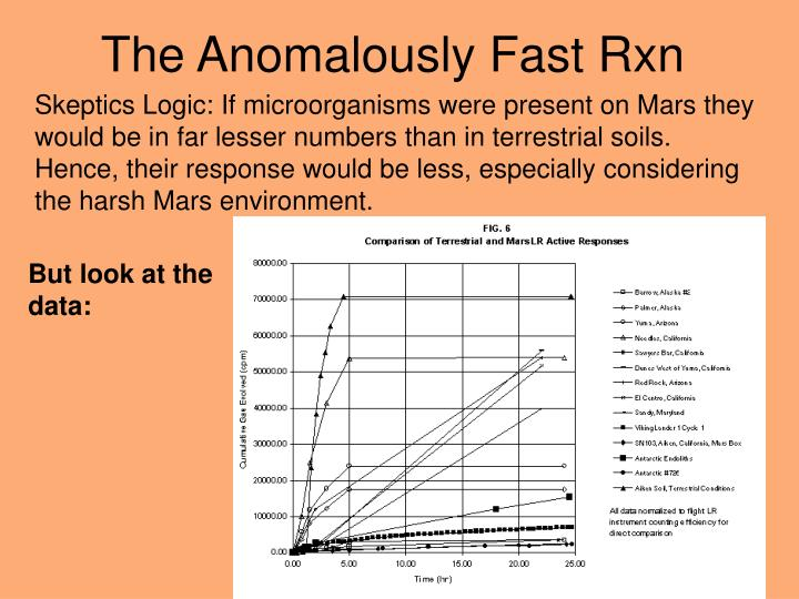 The Anomalously Fast Rxn
