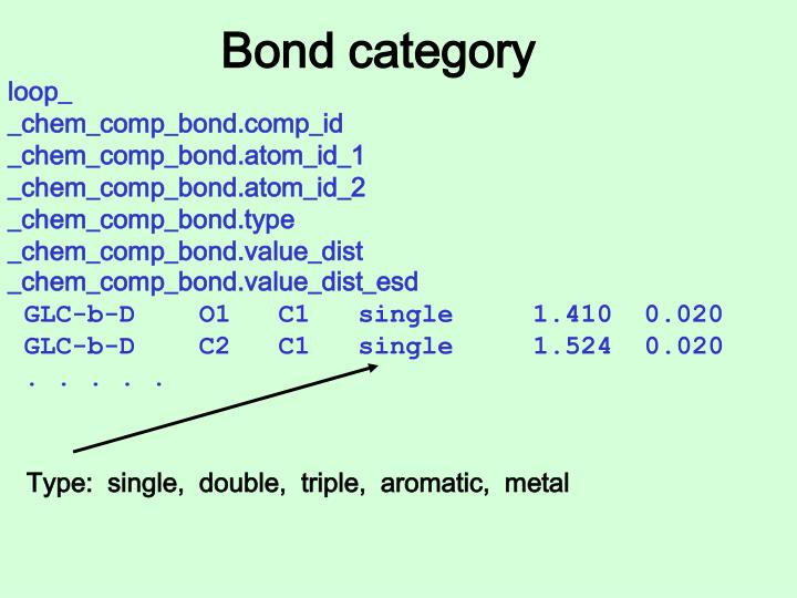 Bond category