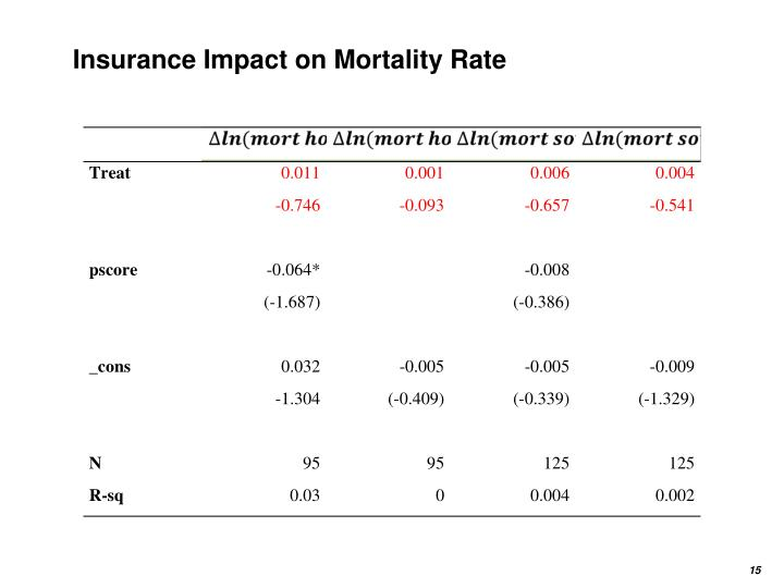 Insurance Impact on Mortality Rate