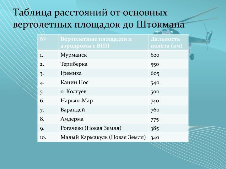 Таблица расстояний от основных вертолетных площадок до Штокмана