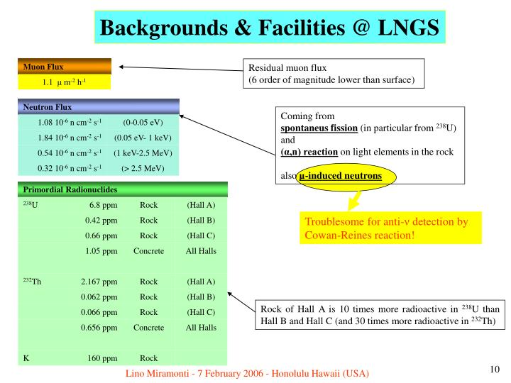 Backgrounds & Facilities @ LNGS