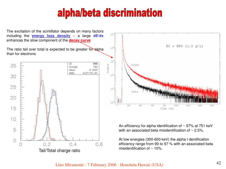 alpha/beta discrimination