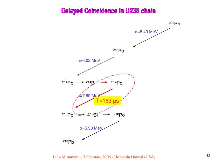 Delayed Coincidence in U238 chain