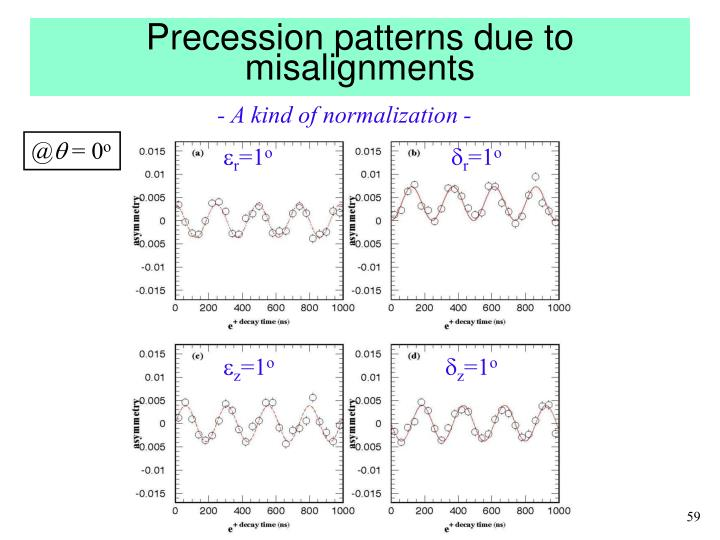 Precession patterns due to misalignments