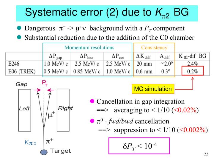 Systematic error (2) due to