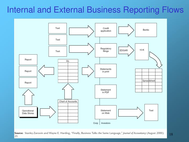 Internal and External Business Reporting Flows