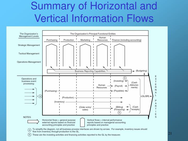 Summary of Horizontal and Vertical Information Flows