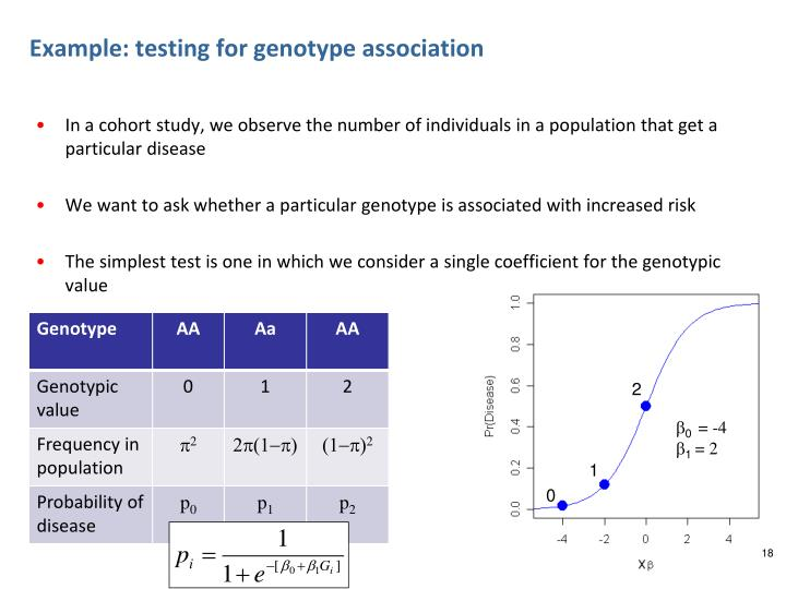 Example: testing for genotype association