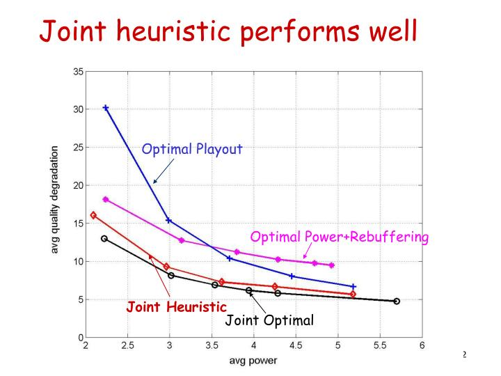 Joint heuristic performs well
