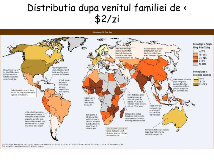 Distributia dupa venitul familiei de < $2/zi
