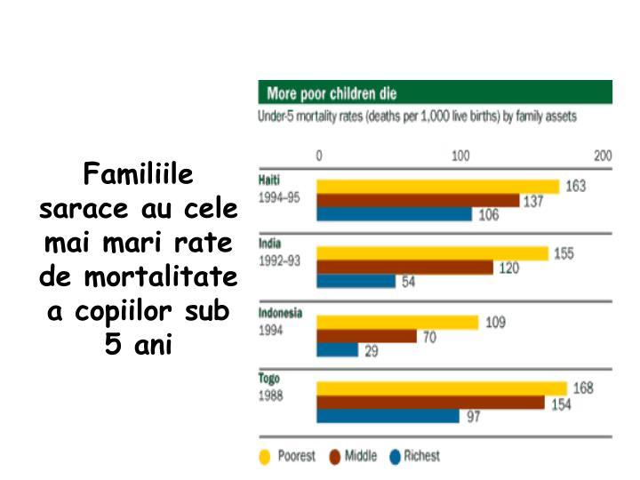 Familiile sarace au cele mai mari rate de mortalitate a copiilor sub 5 ani