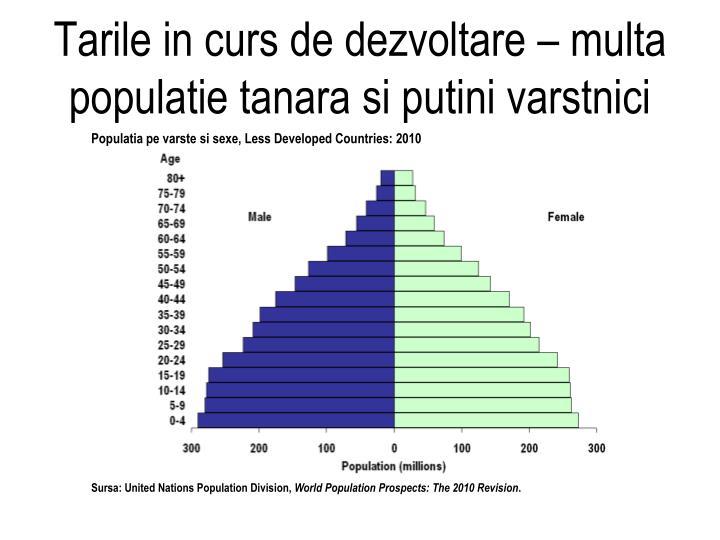 Tarile in curs de dezvoltare – multa populatie tanara si putini varstnici