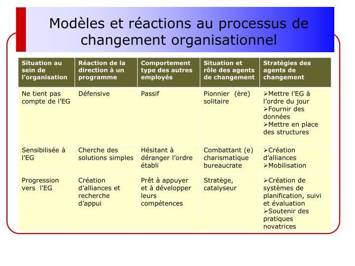 Modèles et réactions au processus de changement organisationnel
