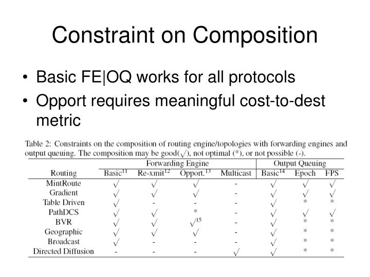 Constraint on Composition