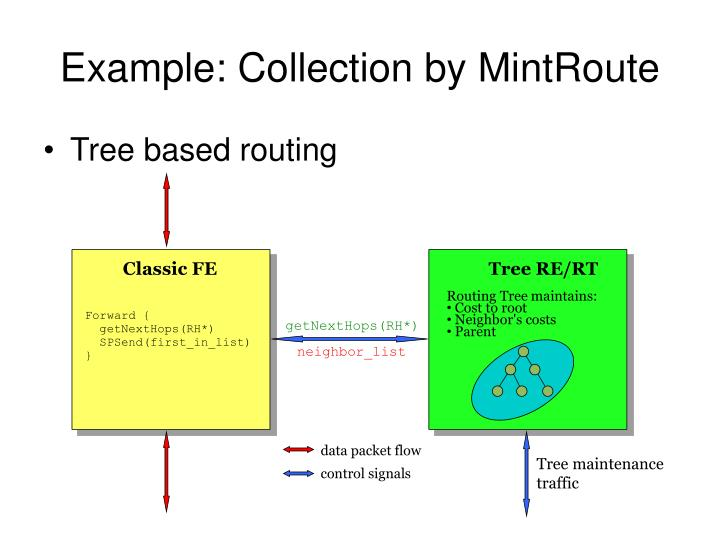 Example: Collection by MintRoute