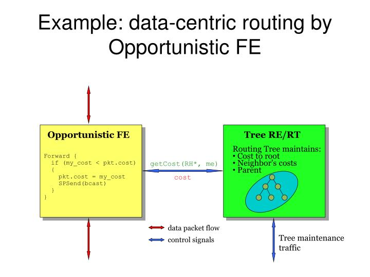 Example: data-centric routing by