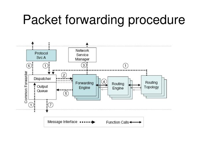 Packet forwarding procedure