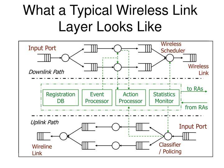 Wireless Scheduler