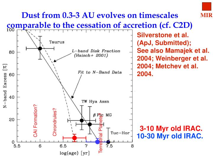 Dust from 0.3-3 AU evolves on timescales comparable to the cessation of accretion (cf. C2D)