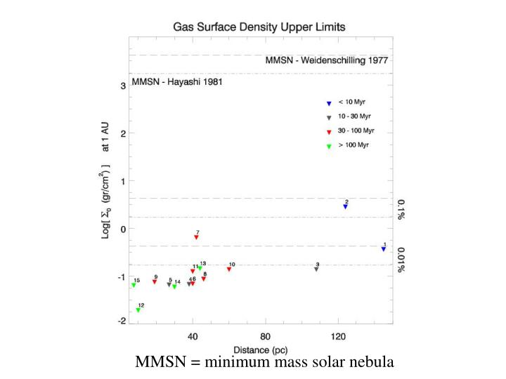 MMSN = minimum mass solar nebula