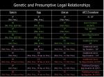 genetic and presumptive legal relationships1